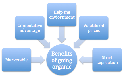 benefits of switching from chemical fertilizers to organic fertilizers or Holganix