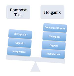 holganix, compost tea, compost tea vs. holganix