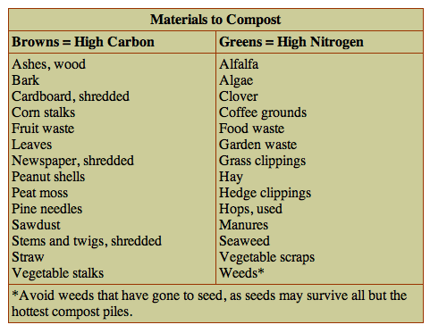ingredients for compost