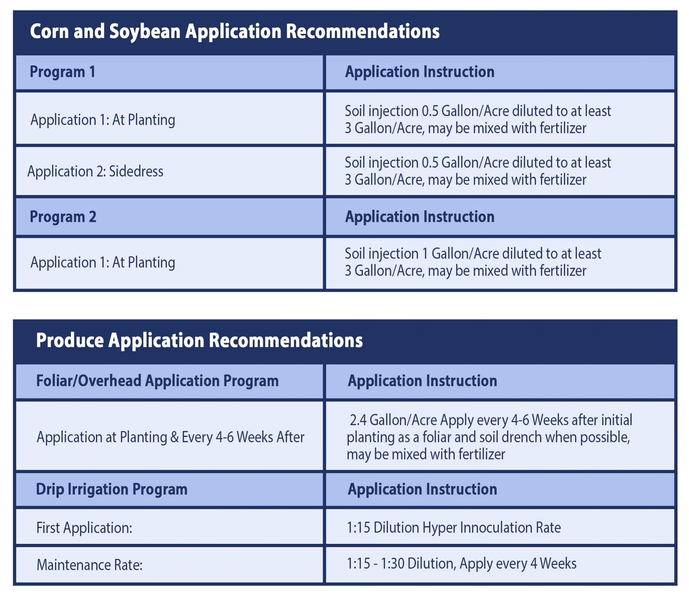 Agriculture Application Recommendations
