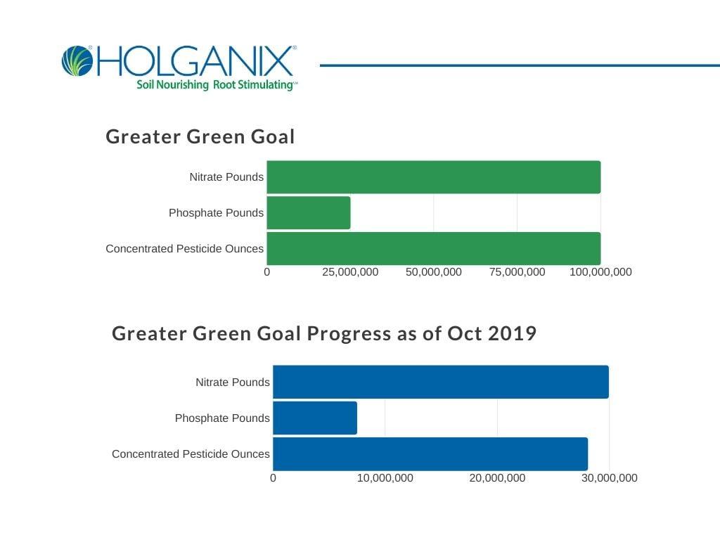 holganix sustainability