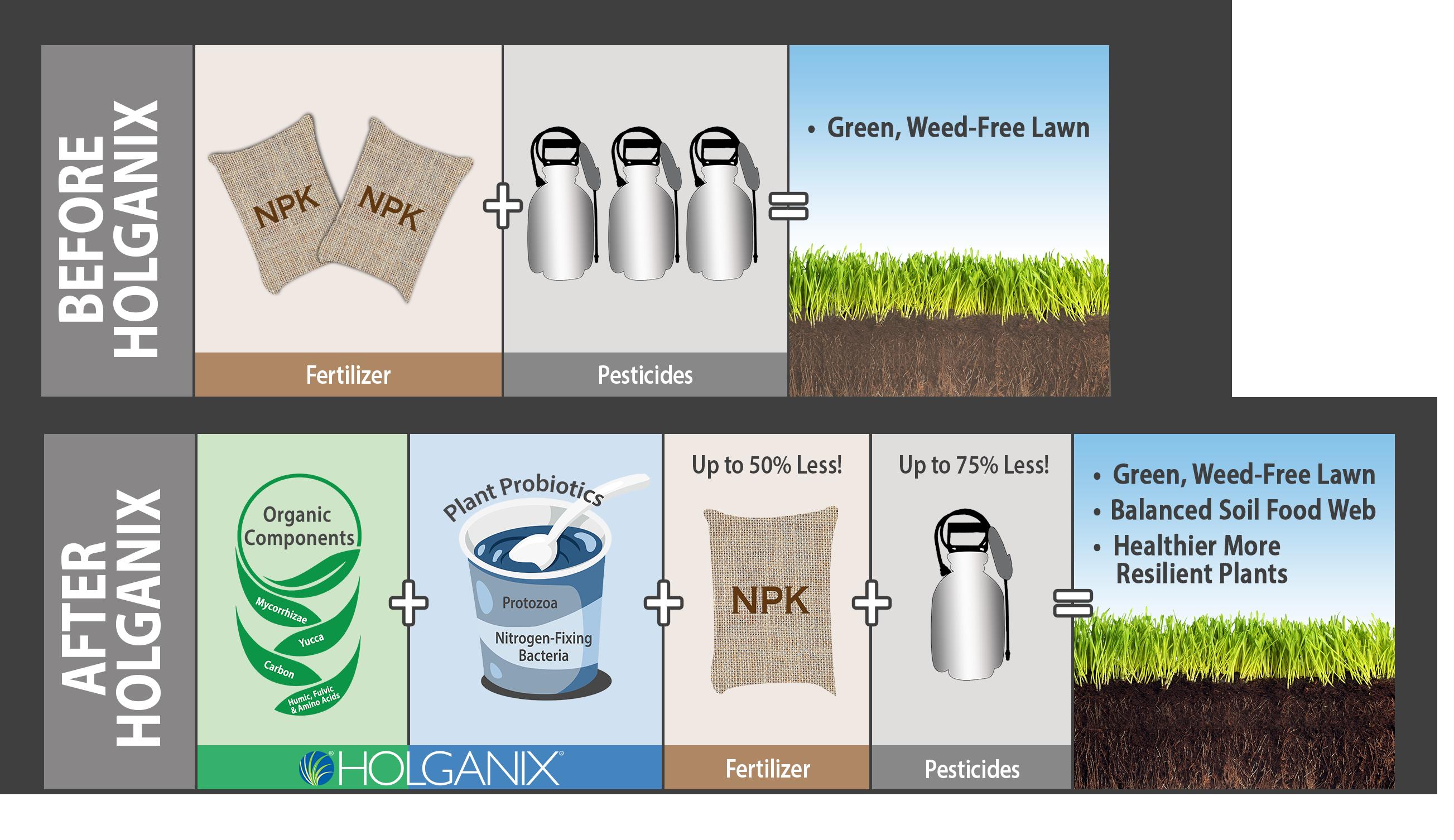 Organic soil amendment