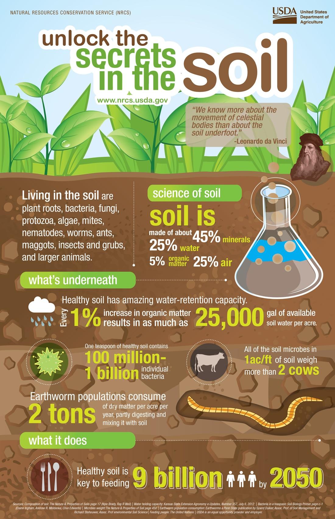 soil_health_USDA