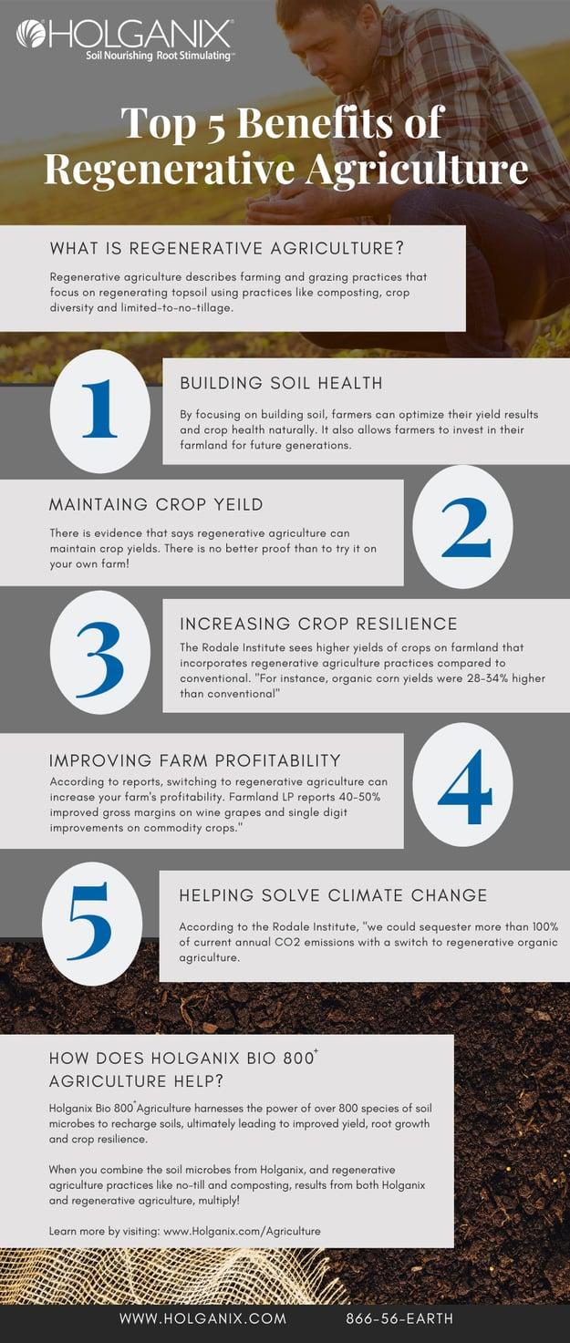 Regenerative_Agriculture_Infographic