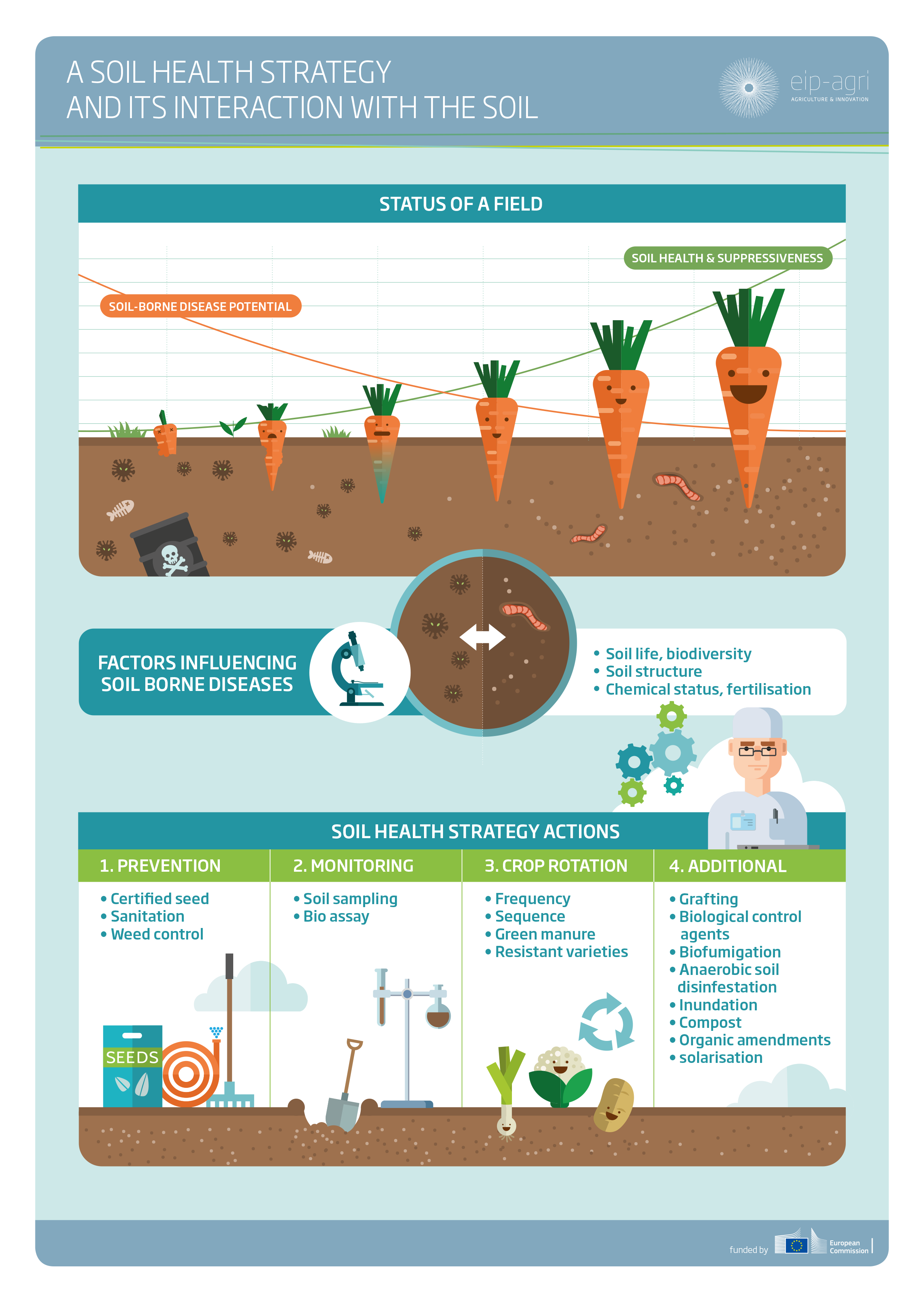 soil_health_soil_disease