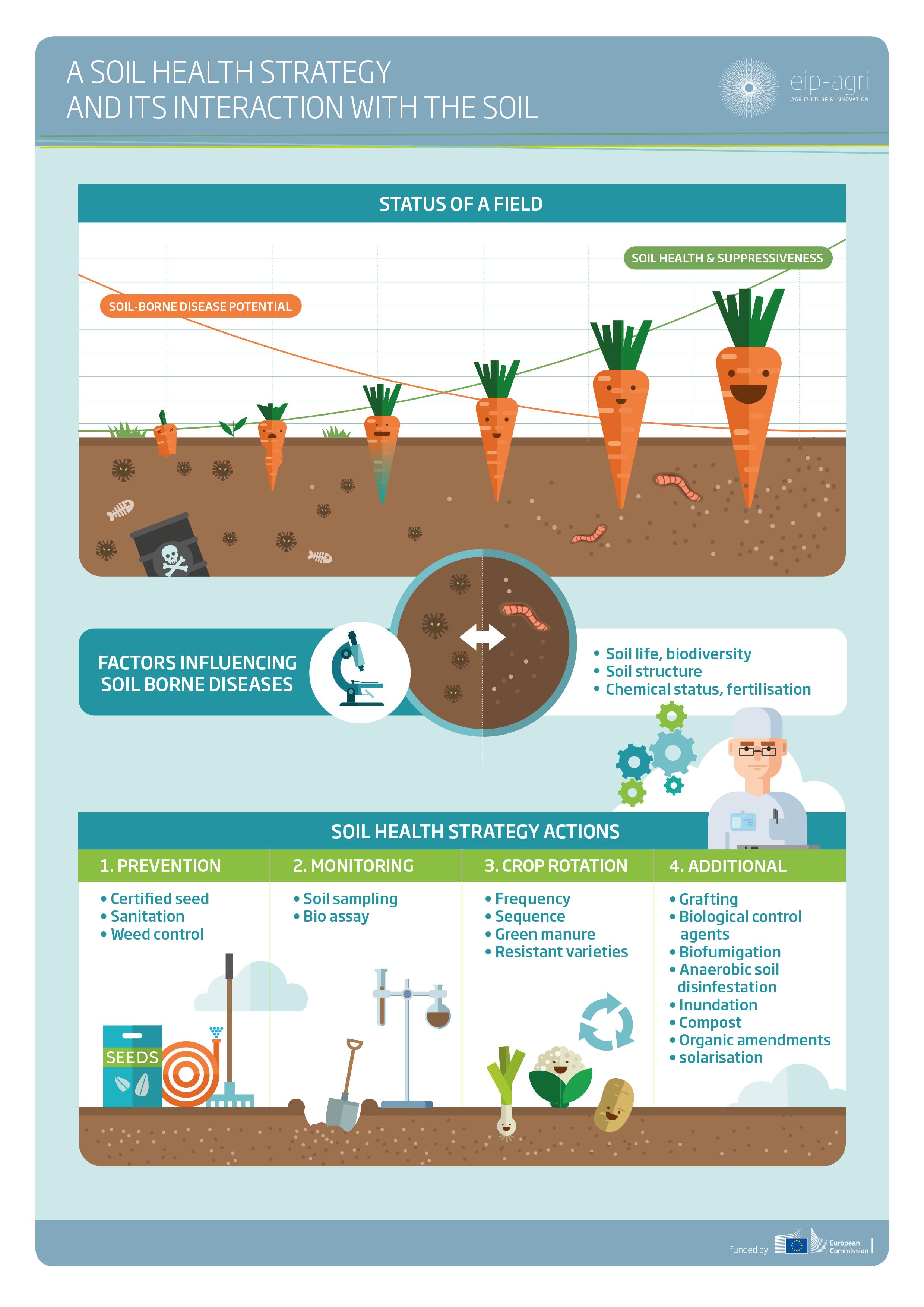 soil_health_soil_disease