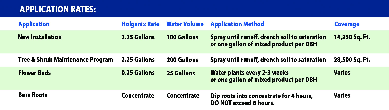 Tree & Shrub Spray Rates