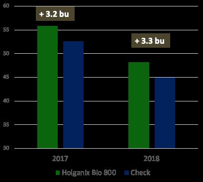 soybean data